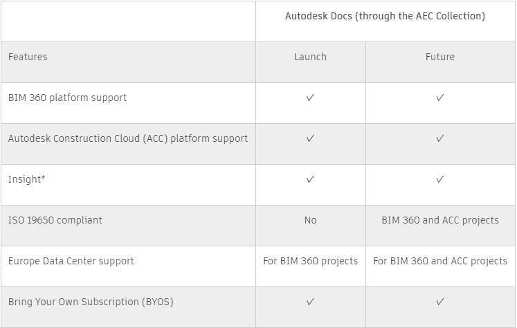 Autodesk Docs