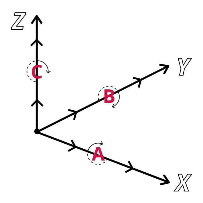 Multiaxis machining diagram